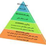 ارزیابی اثربخشی دوره آموزشی با مدل کرک پاتریک
