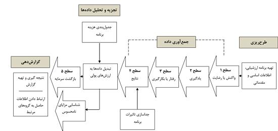 مدل بازگشت سرمایه (ROI)فیلیپس